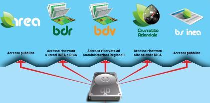 BDR_Web e le applicazioni