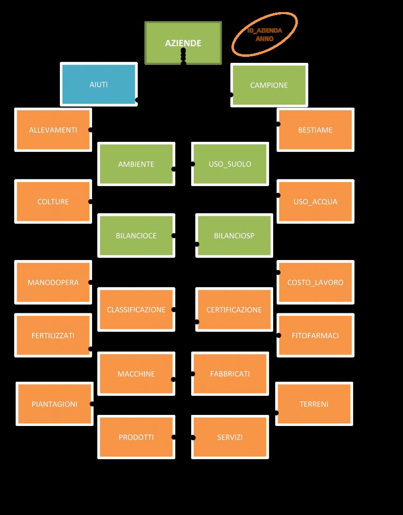 Schema tabella dati